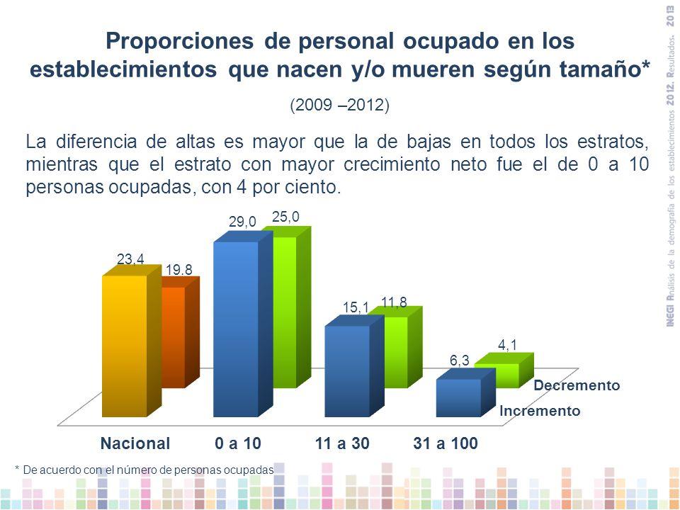 La diferencia de altas es mayor que la de bajas en todos los estratos, mientras que el estrato con mayor crecimiento neto fue el de 0 a 10 personas ocupadas, con 4 por ciento.