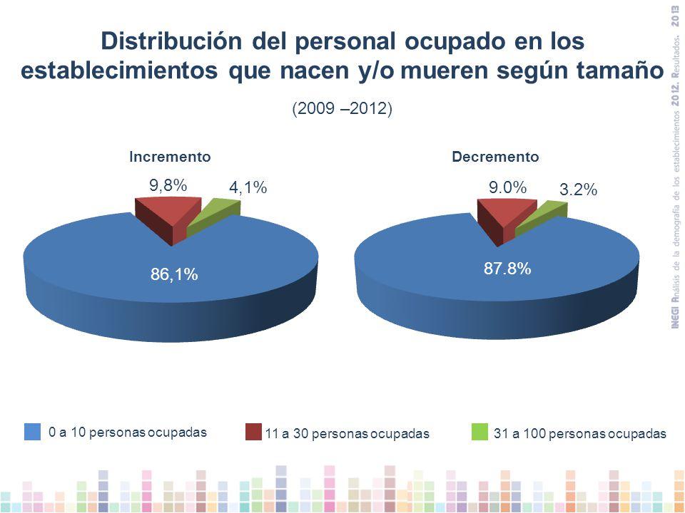 Distribución del personal ocupado en los establecimientos que nacen y/o mueren según tamaño (2009 –2012) 11 a 30 personas ocupadas 31 a 100 personas ocupadas 0 a 10 personas ocupadas IncrementoDecremento