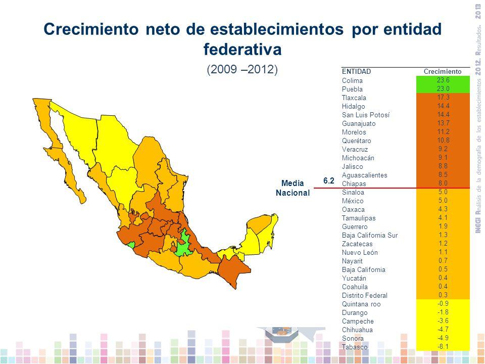 Crecimiento neto de establecimientos por entidad federativa En los resultados por entidad federativa, Colima y Puebla presentan la mayor proporción de crecimiento.