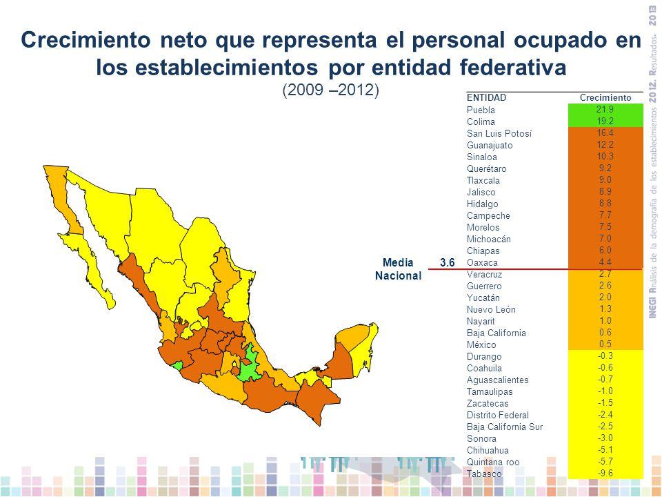 Las entidades federativas que tienen la mayor proporción de crecimiento en el personal ocupado de los establecimientos en estudio son: Puebla y Colima, cifras que son muy superiores a la media nacional, otras 12 entidades presentan crecimiento, aunque en menor proporción.