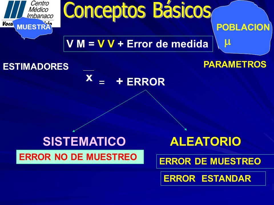 MUESTRA POBLACION PARAMETROS ESTIMADORES V M = V V + Error de medida SISTEMATICO ERROR NO DE MUESTREO x + ERROR = ERROR DE MUESTREO ERROR ESTANDAR ALEATORIO