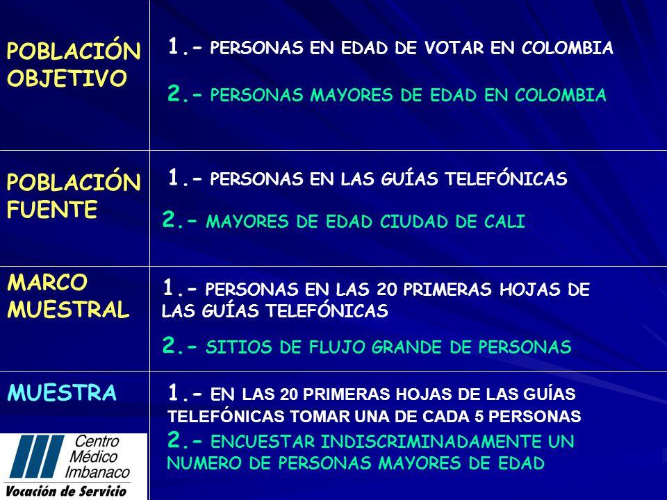 POBLACIÓN FUENTE MARCO MUESTRAL MUESTRA POBLACIÓN OBJETIVO 1.- PERSONAS EN LAS GUÍAS TELEFÓNICAS 1.- PERSONAS EN EDAD DE VOTAR EN COLOMBIA 1.- PERSONAS EN LAS 20 PRIMERAS HOJAS DE LAS GUÍAS TELEFÓNICAS 1.- EN L AS 20 PRIMERAS HOJAS DE LAS GUÍAS TELEFÓNICAS TOMAR UNA DE CADA 5 PERSONAS 2.- PERSONAS MAYORES DE EDAD EN COLOMBIA 2.- MAYORES DE EDAD CIUDAD DE CALI 2.- SITIOS DE FLUJO GRANDE DE PERSONAS 2.- ENCUESTAR INDISCRIMINADAMENTE UN NUMERO DE PERSONAS MAYORES DE EDAD