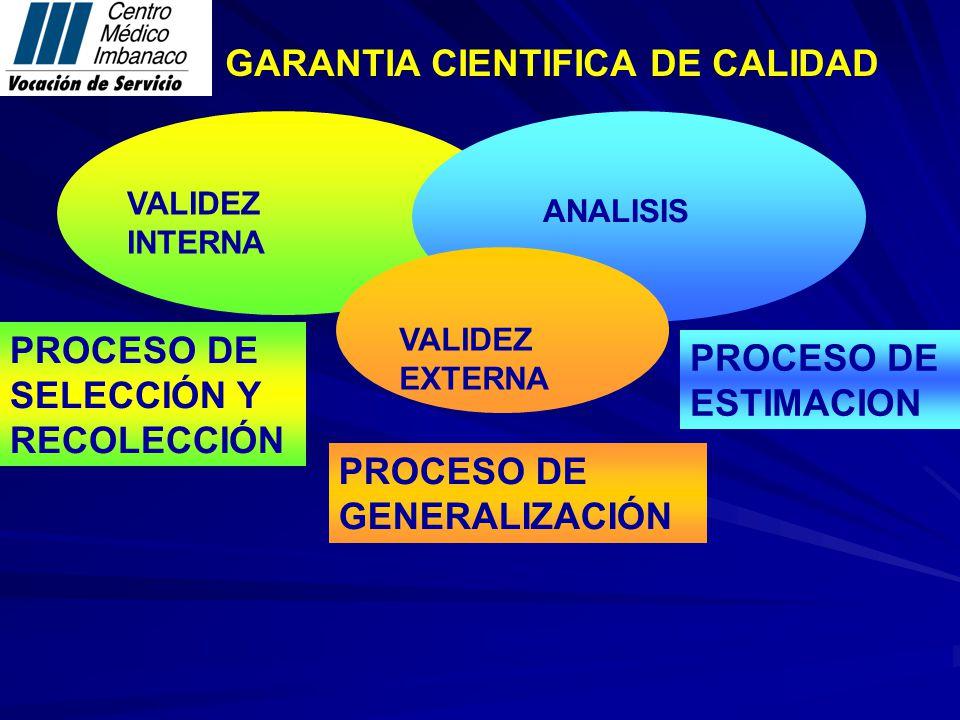GARANTIA CIENTIFICA DE CALIDAD VALIDEZ INTERNA PROCESO DE SELECCIÓN Y RECOLECCIÓN ANALISIS PROCESO DE ESTIMACION VALIDEZ EXTERNA PROCESO DE GENERALIZACIÓN