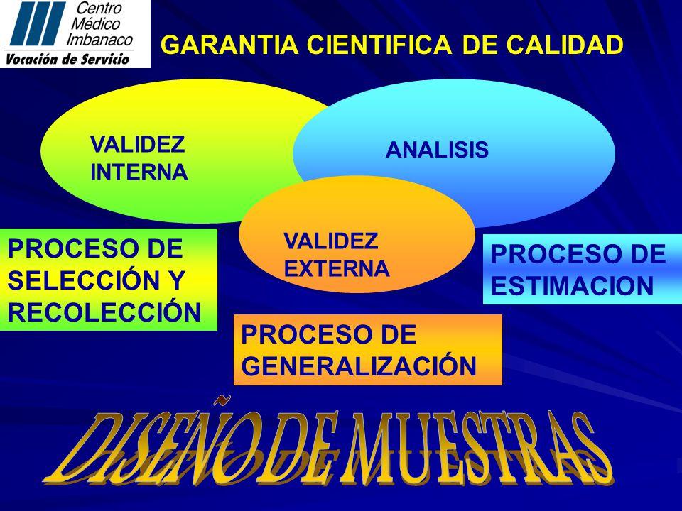 VALIDEZ INTERNA ANALISIS VALIDEZ EXTERNA GARANTIA CIENTIFICA DE CALIDAD PROCESO DE SELECCIÓN Y RECOLECCIÓN PROCESO DE ESTIMACION PROCESO DE GENERALIZACIÓN