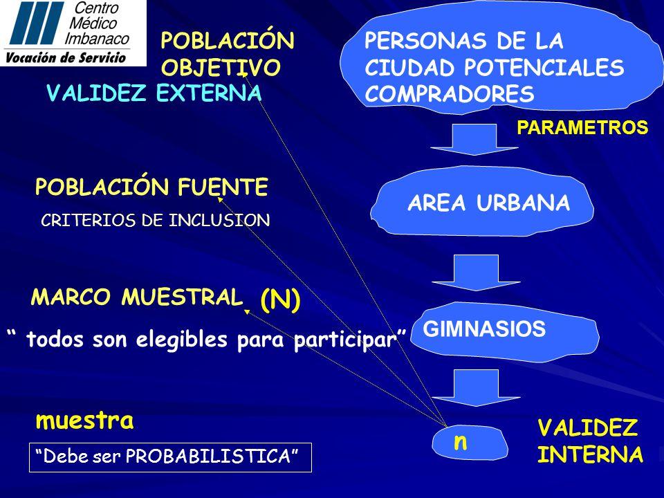 POBLACIÓN FUENTE MARCO MUESTRAL muestra POBLACIÓN OBJETIVO PERSONAS DE LA CIUDAD POTENCIALES COMPRADORES VALIDEZ INTERNA CRITERIOS DE INCLUSION todos son elegibles para participar Debe ser PROBABILISTICA n AREA URBANA PARAMETROS (N) GIMNASIOS VALIDEZ EXTERNA