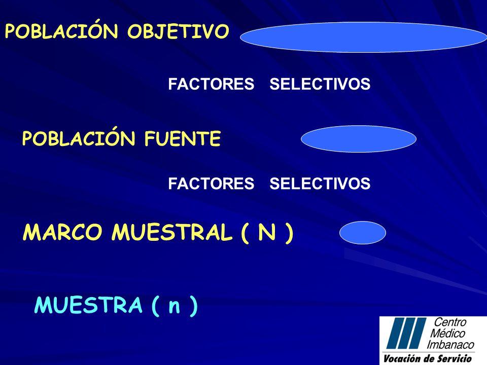 POBLACIÓN FUENTE MARCO MUESTRAL ( N ) MUESTRA ( n ) FACTORES SELECTIVOS POBLACIÓN OBJETIVO FACTORES SELECTIVOS