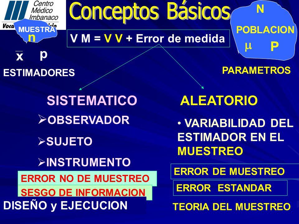 MUESTRA POBLACION PARAMETROS ESTIMADORES x P p V M = V V + Error de medida SISTEMATICO ALEATORIO OBSERVADOR SUJETO INSTRUMENTO VARIABILIDAD DEL ESTIMADOR EN EL MUESTREO ERROR NO DE MUESTREO ERROR DE MUESTREO SESGO DE INFORMACION ERROR ESTANDAR DISEÑO y EJECUCION TEORIA DEL MUESTREO n N