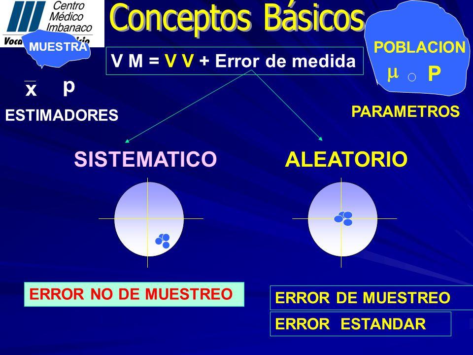 MUESTRA POBLACION PARAMETROS ESTIMADORES x P p V M = V V + Error de medida SISTEMATICO ALEATORIO ERROR NO DE MUESTREO ERROR DE MUESTREO ERROR ESTANDAR