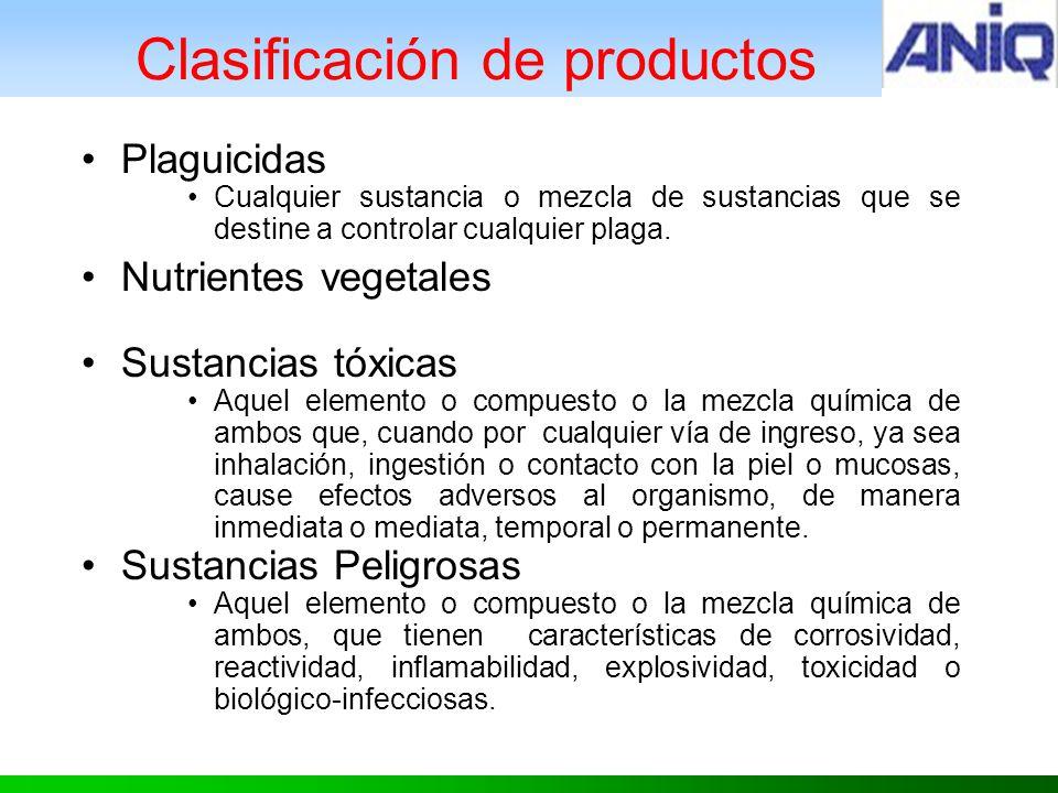 Clasificación de productos Plaguicidas Cualquier sustancia o mezcla de sustancias que se destine a controlar cualquier plaga.