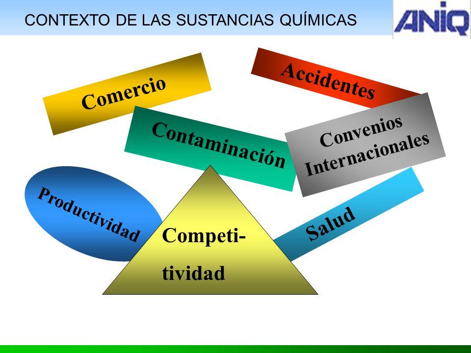 CONTEXTO DE LAS SUSTANCIAS QUÍMICAS Comercio Contaminación Accidentes Salud Productividad Competi- tividad Convenios Internacionales