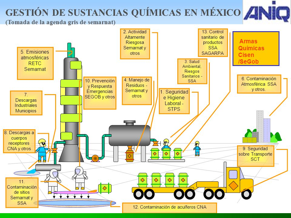 1.Seguridad e Higiene Laboral - STPS 2. Actividad Altamente Riesgosa Semarnat y otros 3.