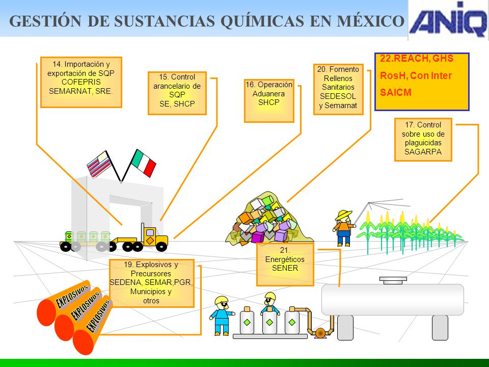 14.Importación y exportación de SQP COFEPRIS SEMARNAT, SRE.
