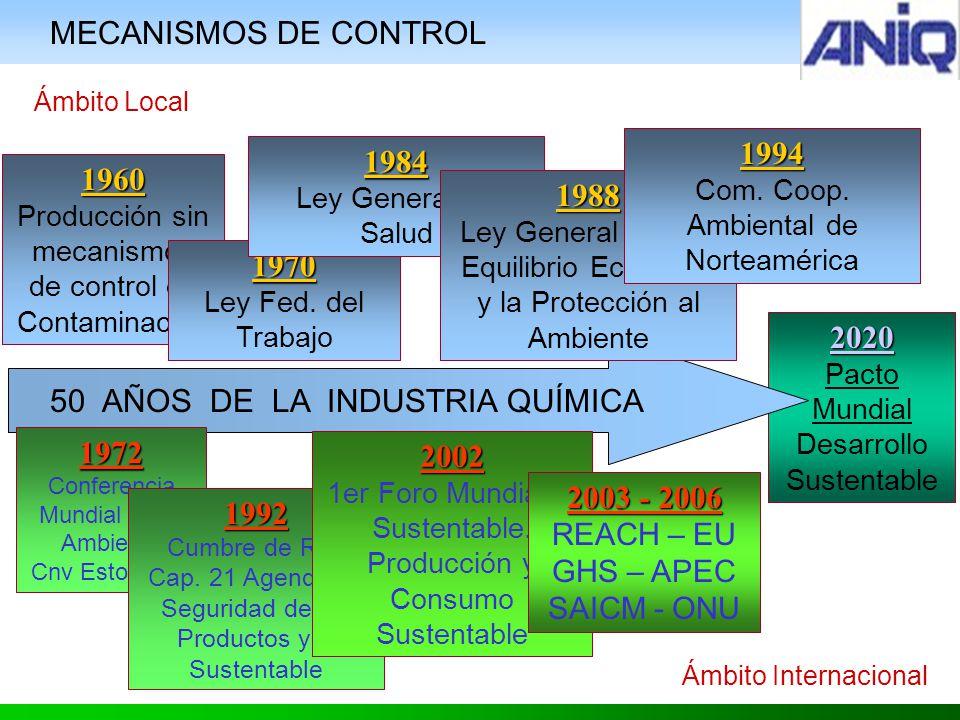 2020 Pacto Mundial Desarrollo Sustentable 50 AÑOS DE LA INDUSTRIA QUÍMICA 1960 Producción sin mecanismos de control de Contaminación 1972 Conferencia Mundial de M Ambiente Cnv Estocolmo 1992 Cumbre de Río.