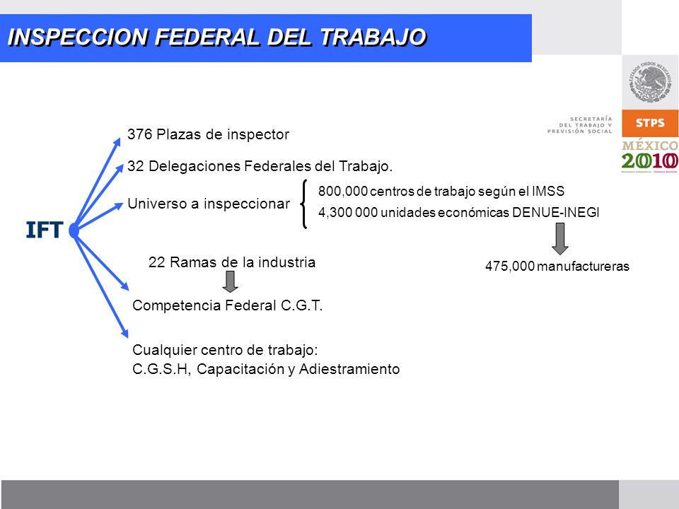 IFT INSPECCION FEDERAL DEL TRABAJO 376 Plazas de inspector 32 Delegaciones Federales del Trabajo. Universo a inspeccionar 800,000 centros de trabajo s