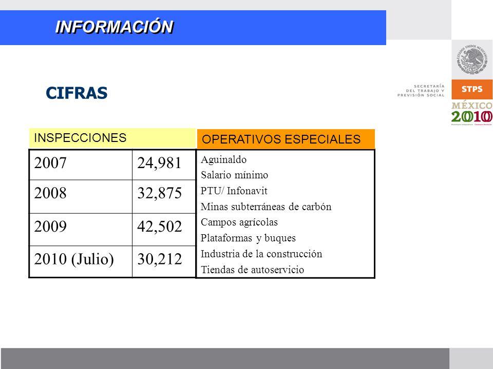 INFORMACIÓN 200724,981 200832,875 200942,502 2010 (Julio)30,212 Aguinaldo Salario mínimo PTU/ Infonavit Minas subterráneas de carbón Campos agrícolas