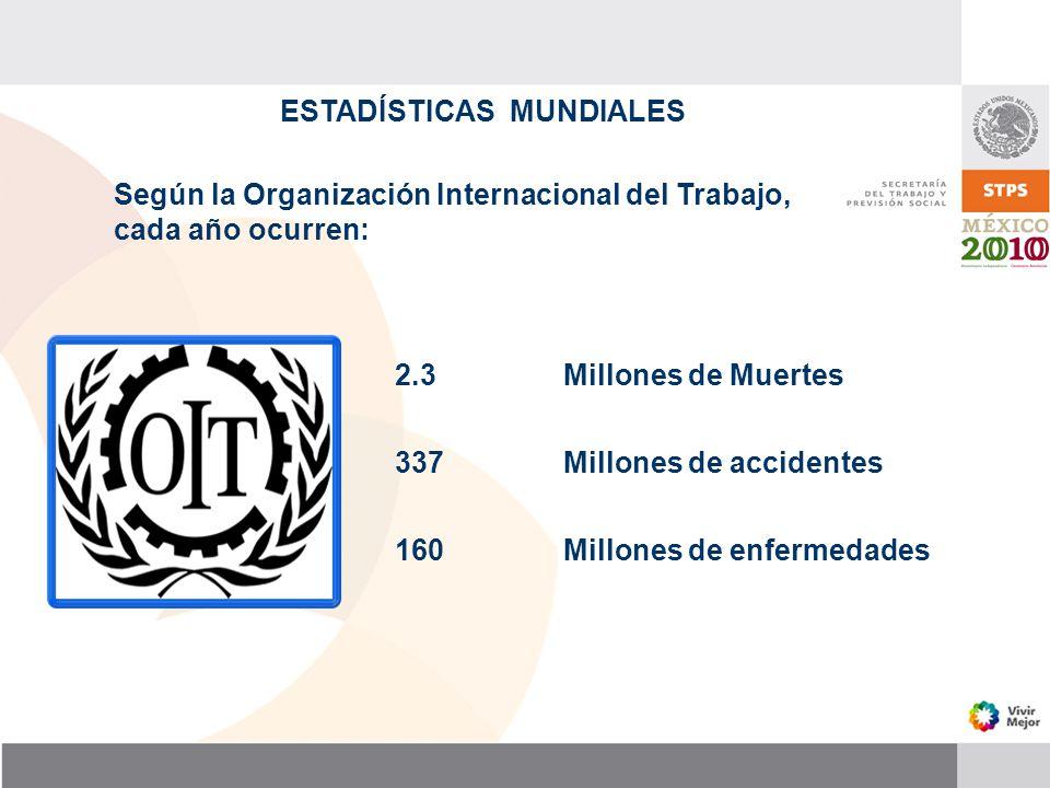 ESTADÍSTICAS MUNDIALES 2.3 Millones de Muertes 337 Millones de accidentes 160 Millones de enfermedades Según la Organización Internacional del Trabajo