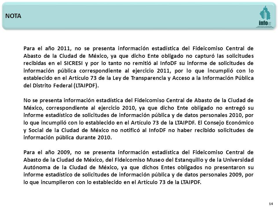 NOTA 14 Para el año 2011, no se presenta información estadística del Fideicomiso Central de Abasto de la Ciudad de México, ya que dicho Ente obligado no capturó las solicitudes recibidas en el SICRESI y por lo tanto no remitió al InfoDF su informe de solicitudes de información pública correspondiente al ejercicio 2011, por lo que incumplió con lo establecido en el Artículo 73 de la Ley de Transparencia y Acceso a la Información Pública del Distrito Federal (LTAIPDF).