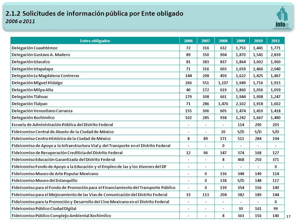 2.1.2 Solicitudes de información pública por Ente obligado 2006 a 2011 17 Entes obligados200620072008200920102011 Delegación Cuauhtémoc723166321,7531,4411,771 Delegación Gustavo A.