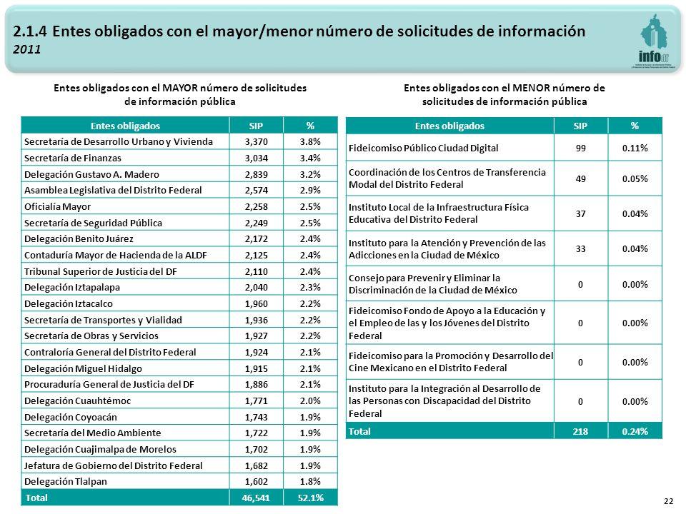 2.1.4 Entes obligados con el mayor/menor número de solicitudes de información 2011 Entes obligados con el MAYOR número de solicitudes de información pública Entes obligados con el MENOR número de solicitudes de información pública 22 Entes obligadosSIP% Secretaría de Desarrollo Urbano y Vivienda3,3703.8% Secretaría de Finanzas3,0343.4% Delegación Gustavo A.