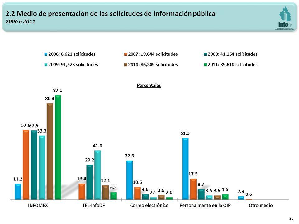 2.2 Medio de presentación de las solicitudes de información pública 2006 a 2011 23