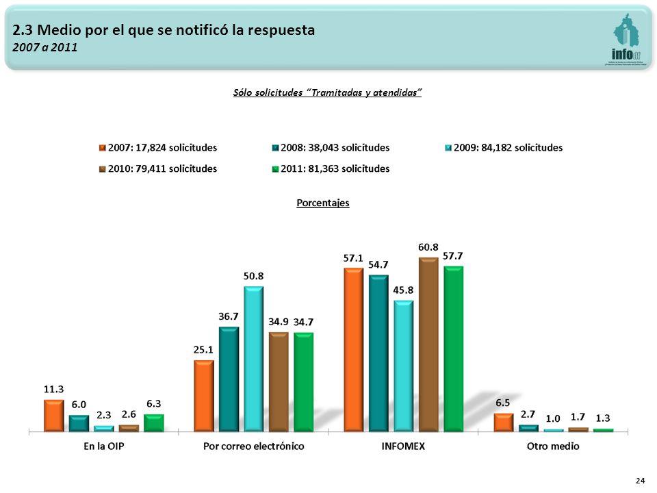 2.3 Medio por el que se notificó la respuesta 2007 a 2011 24 Sólo solicitudes Tramitadas y atendidas