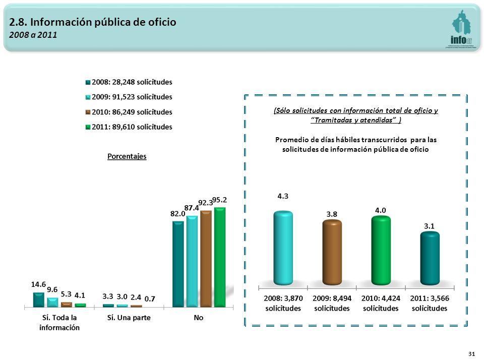 2.8. Información pública de oficio 2008 a 2011 31 (Sólo solicitudes con información total de oficio y Tramitadas y atendidas ) Promedio de días hábile