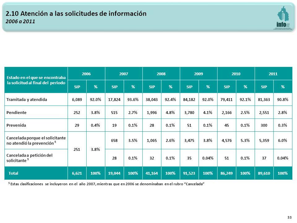 2.10 Atención a las solicitudes de información 2006 a 2011 33 5 Estas clasificaciones se incluyeron en el año 2007, mientras que en 2006 se denominaban en el rubro Cancelada Estado en el que se encontraba la solicitud al final del periodo 200620072008200920102011 SIP% % % % % % Tramitada y atendida 6,08992.0%17,82493.6%38,04392.4%84,18292.0%79,41192.1%81,36390.8% Pendiente 2523.8%5152.7%1,9964.8%3,7804.1%2,1662.5%2,5512.8% Prevenida 290.4%190.1%280.1%510.1%450.1%3000.3% Cancelada porque el solicitante no atendió la prevención 5 2513.8% 6583.5%1,0652.6%3,4753.8%4,5765.3%5,3596.0% Cancelada a petición del solicitante 5 280.1%320.1%350.04%510.1%370.04% Total 6,621100%19,044100%41,164100%91,523100%86,249100%89,610100%