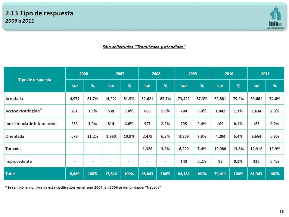 2.13 Tipo de respuesta 2006 a 2011 36 Sólo solicitudes Tramitadas y atendidas Tipo de respuesta 200620072008200920102011 SIP% % % % % % Aceptada4,97481.7%14,52181.5%32,62185.7%73,45287.3%62,88179.2%60,66174.6% Acceso restringido 6 2013.3%5393.0%6661.8%7980.9%1,0421.3%1,6342.0% Inexistencia de información2353.9%8144.6%9572.5%2950.4%1090.1%1630.2% Orientada67911.2%1,95010.9%2,4796.5%3,2693.9%4,2935.4%5,6546.9% Turnada -- --1,3203.5%6,2207.4%10,98813.8%12,91215.9% Improcedente - -- - --1480.2%980.1%3390.4% Total6,089100%17,824100%38,043100%84,182100%79,411100%81,363100% 6 Se cambió el nombre de esta clasificación en el año 2007, en 2006 se denominaba Negada