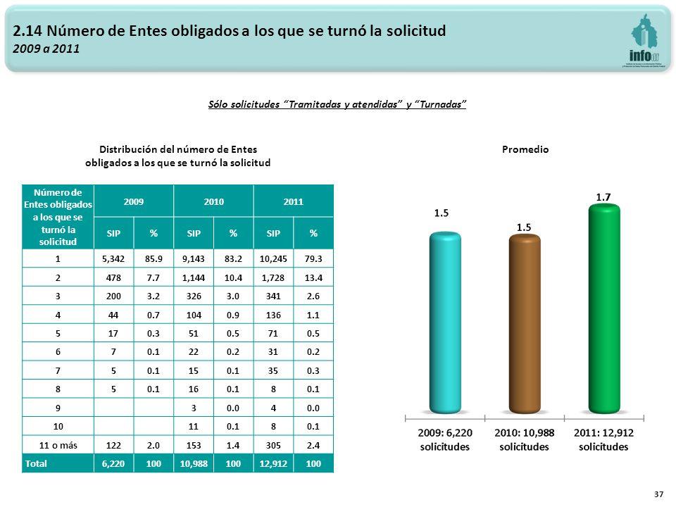 2.14 Número de Entes obligados a los que se turnó la solicitud 2009 a 2011 37 Sólo solicitudes Tramitadas y atendidas y Turnadas Distribución del número de Entes obligados a los que se turnó la solicitud Promedio Número de Entes obligados a los que se turnó la solicitud 200920102011 SIP% % % 15,34285.99,14383.210,24579.3 24787.71,14410.41,72813.4 32003.23263.03412.6 4440.71040.91361.1 5170.3510.5710.5 670.1220.2310.2 750.1150.1350.3 850.1160.18 9 30.04 10 110.18 11 o más1222.01531.43052.4 Total6,22010010,98810012,912100
