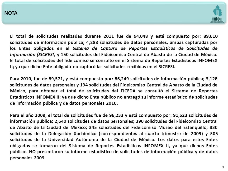 NOTA 4 El total de solicitudes realizadas durante 2011 fue de 94,048 y está compuesto por: 89,610 solicitudes de información pública; 4,288 solicitudes de datos personales, ambas capturadas por los Entes obligados en el Sistema de Captura de Reportes Estadísticos de Solicitudes de Información (SICRESI) y 150 solicitudes del Fideicomiso Central de Abasto de la Ciudad de México.