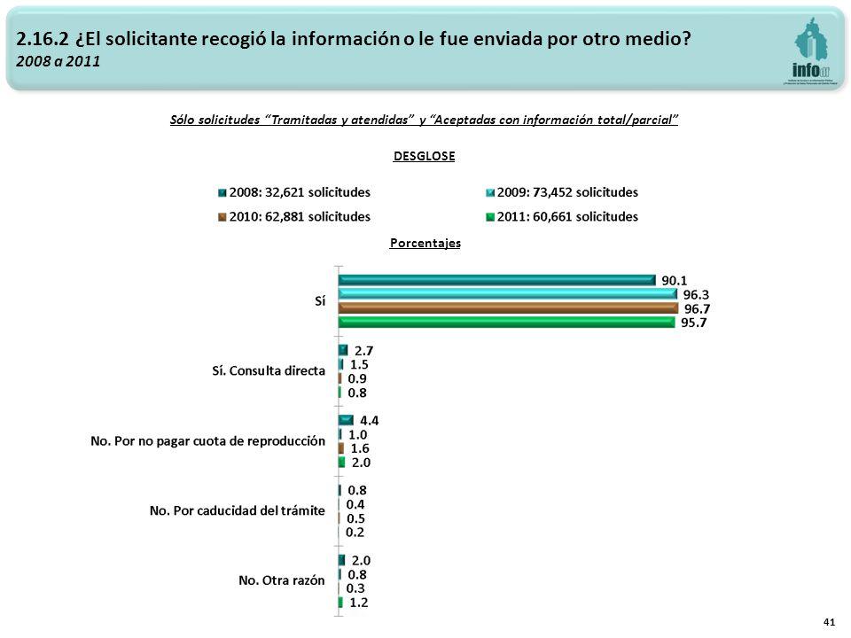 Sólo solicitudes Tramitadas y atendidas y Aceptadas con información total/parcial 41 DESGLOSE Porcentajes 2.16.2 ¿El solicitante recogió la información o le fue enviada por otro medio.