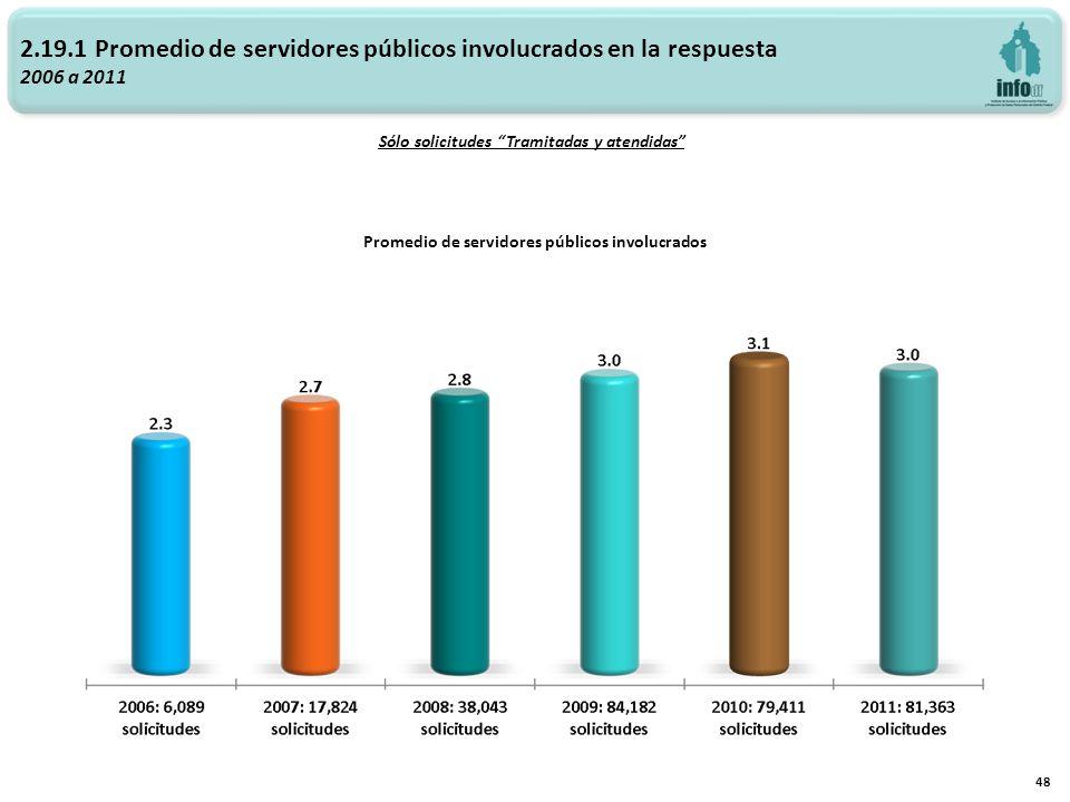 2.19.1 Promedio de servidores públicos involucrados en la respuesta 2006 a 2011 Promedio de servidores públicos involucrados 48 Sólo solicitudes Tramitadas y atendidas