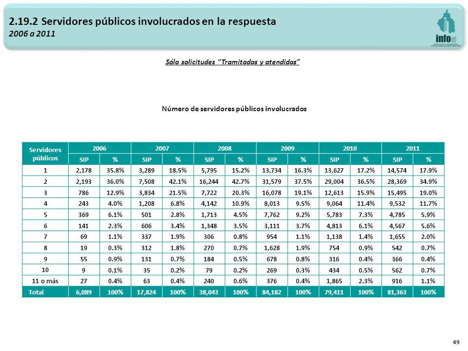 2.19.2 Servidores públicos involucrados en la respuesta 2006 a 2011 Número de servidores públicos involucrados 49 Sólo solicitudes Tramitadas y atendidas Servidores públicos 200620072008200920102011 SIP% % % % % % 1 2,17835.8%3,28918.5%5,79515.2%13,73416.3%13,62717.2%14,57417.9% 2 2,19336.0%7,50842.1%16,24442.7%31,57937.5%29,00436.5%28,36934.9% 3 78612.9%3,83421.5%7,72220.3%16,07819.1%12,61315.9%15,49519.0% 4 2434.0%1,2086.8%4,14210.9%8,0139.5%9,06411.4%9,53211.7% 5 3696.1%5012.8%1,7134.5%7,7629.2%5,7837.3%4,7855.9% 6 1412.3%6063.4%1,3483.5%3,1113.7%4,8136.1%4,5675.6% 7 691.1%3371.9%3060.8%9541.1%1,1381.4%1,6552.0% 8 190.3%3121.8%2700.7%1,6281.9%7540.9%5420.7% 9 550.9%1310.7%1840.5%6780.8%3160.4%3660.4% 10 90.1%350.2%790.2%2690.3%4340.5%5620.7% 11 o más 270.4%630.4%2400.6%3760.4%1,8652.3%9161.1% Total 6,089100%17,824100%38,043100%84,182100%79,411100%81,363100%