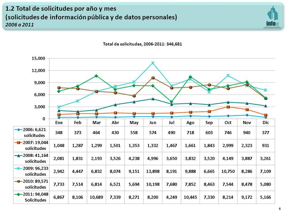 1.2 Total de solicitudes por año y mes (solicitudes de información pública y de datos personales) 2006 a 2011 6 Total de solicitudes, 2006-2011: 346,681
