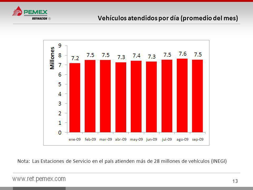 13 Vehículos atendidos por día (promedio del mes) Nota:Las Estaciones de Servicio en el país atienden más de 28 millones de vehículos (INEGI)