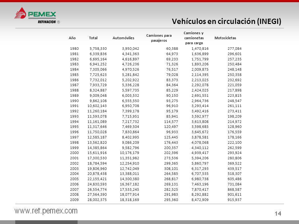 14 Vehículos en circulación (INEGI) AñoTotalAutomóviles Camiones para pasajeros Camiones y camionetas para carga Motocicletas 19805,758,3303,950,04260,3881,470,816277,084 19816,339,8364,341,36364,9731,636,899296,601 19826,695,1644,616,89769,2331,751,799257,235 19836,941,2524,726,23671,3261,893,206250,484 19847,305,0664,970,52676,5172,009,875248,148 19857,725,6235,281,84279,0282,114,395250,358 19867,732,0125,202,92283,3732,213,025232,692 19877,933,7295,336,22884,3642,292,078221,059 19888,324,8875,597,73585,2292,424,025217,898 19899,009,0486,003,53290,1502,691,551223,815 19909,862,1086,555,55093,2752,964,736248,547 199110,602,1436,950,70896,9103,293,414261,111 199211,260,1847,399,17895,1793,492,416273,411 199311,593,0787,715,95185,9413,592,977198,209 199411,161,0897,217,732114,5773,613,808214,972 199511,317,6467,469,504120,4973,598,685128,960 199611,750,0287,830,86496,9333,645,672176,559 199712,585,1878,402,995125,4453,878,581178,166 199813,562,8209,086,209176,4434,078,068222,100 199914,385,8649,582,796200,3574,340,112262,599 200015,611,91610,176,179202,3964,939,417293,924 200117,300,53011,351,982273,5365,394,206280,806 200218,784,59412,254,910299,3655,860,797369,522 200319,806,96012,742,049308,1016,317,293439,517 200420,878,43813,388,011264,5856,707,535518,307 200522,155,42114,300,380268,8176,980,738605,486 200624,830,59316,367,182269,1317,463,196731,084 200726,554,77417,533,245282,5257,870,417868,587 200827,564,39018,077,914291,9838,292,882901,611 200928,002,37518,318,169295,3608,472,909915,937