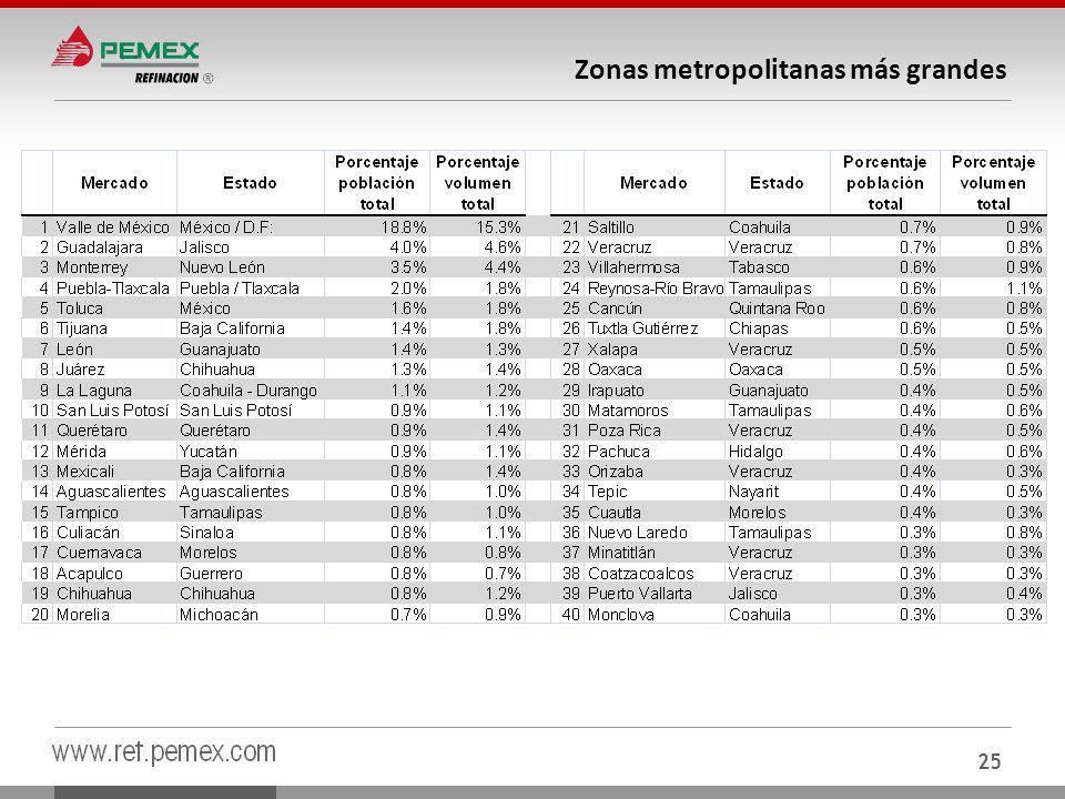 Zonas metropolitanas más grandes 25