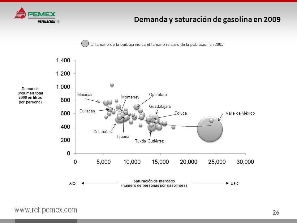 26 Demanda y saturación de gasolina en 2009 Demanda (volumen total 2009 en litros por persona) Saturación de mercado (numero de personas por gasolinera) AltoBajo El tamaño de la burbuja indica el tamaño relativo de la población en 2005 Valle de México Tuxtla Gutiérrez Guadalajara Cd.