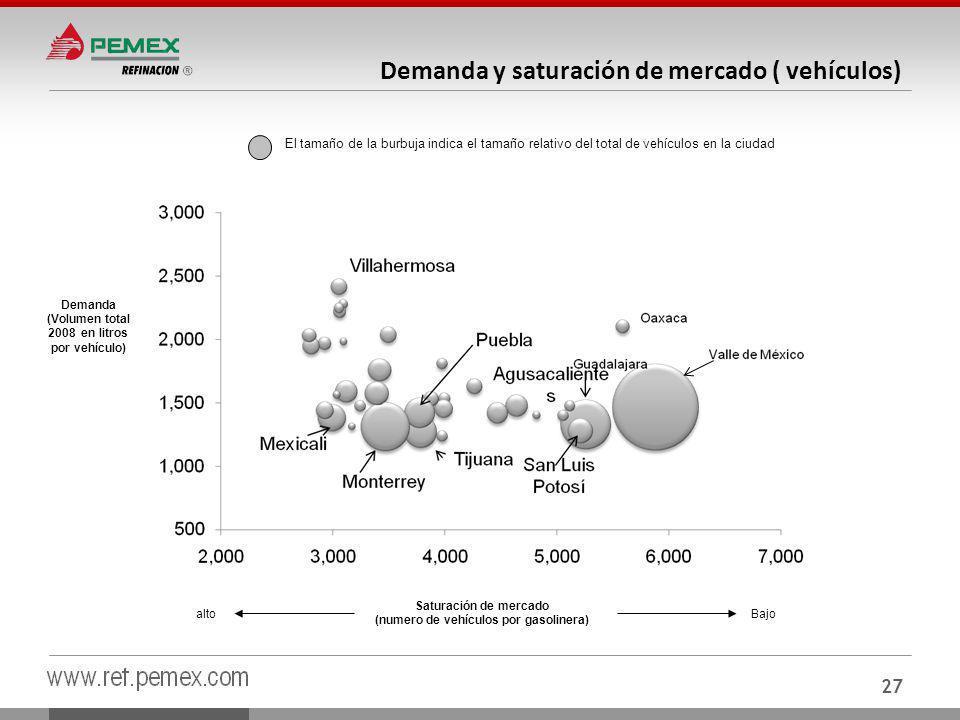 27 Demanda y saturación de mercado ( vehículos) Demanda (Volumen total 2008 en litros por vehículo) Saturación de mercado (numero de vehículos por gasolinera) El tamaño de la burbuja indica el tamaño relativo del total de vehículos en la ciudad altoBajo