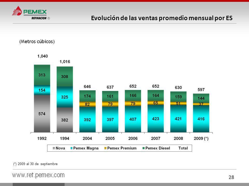 28 Evolución de las ventas promedio mensual por ES (Metros cúbicos) (*) 2009 al 30 de septiembre 28