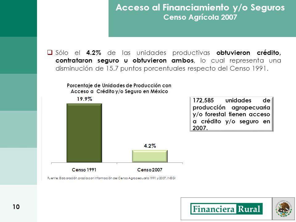 Porcentaje de Unidades de Producción con Acceso a Crédito y/o Seguro en México 42 172,585 unidades de producción agropecuaria y/o forestal tienen acceso a crédito y/o seguro en 2007.