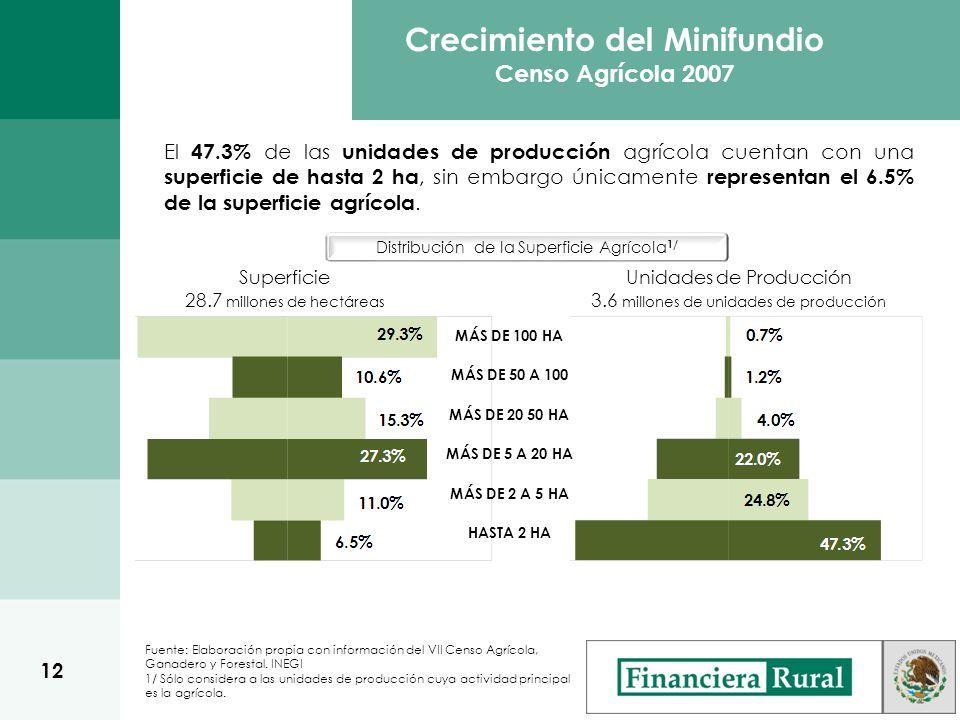 El 47.3% de las unidades de producción agrícola cuentan con una superficie de hasta 2 ha, sin embargo únicamente representan el 6.5% de la superficie agrícola.