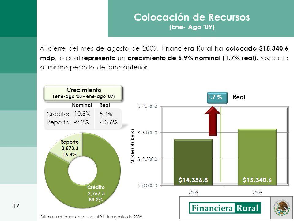 Colocación de Recursos (Ene- Ago 09) Crecimiento (ene-ago 08 – ene-ago 09) Crédito: Reporto: 5.4% -13.6% Cifras en millones de pesos, al 31 de agosto de 2009.