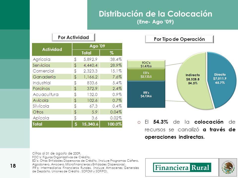 Por Actividad Distribución de la Colocación (Ene- Ago 09) Por Tipo de Operación Cifras al 31 de agosto de 2009.