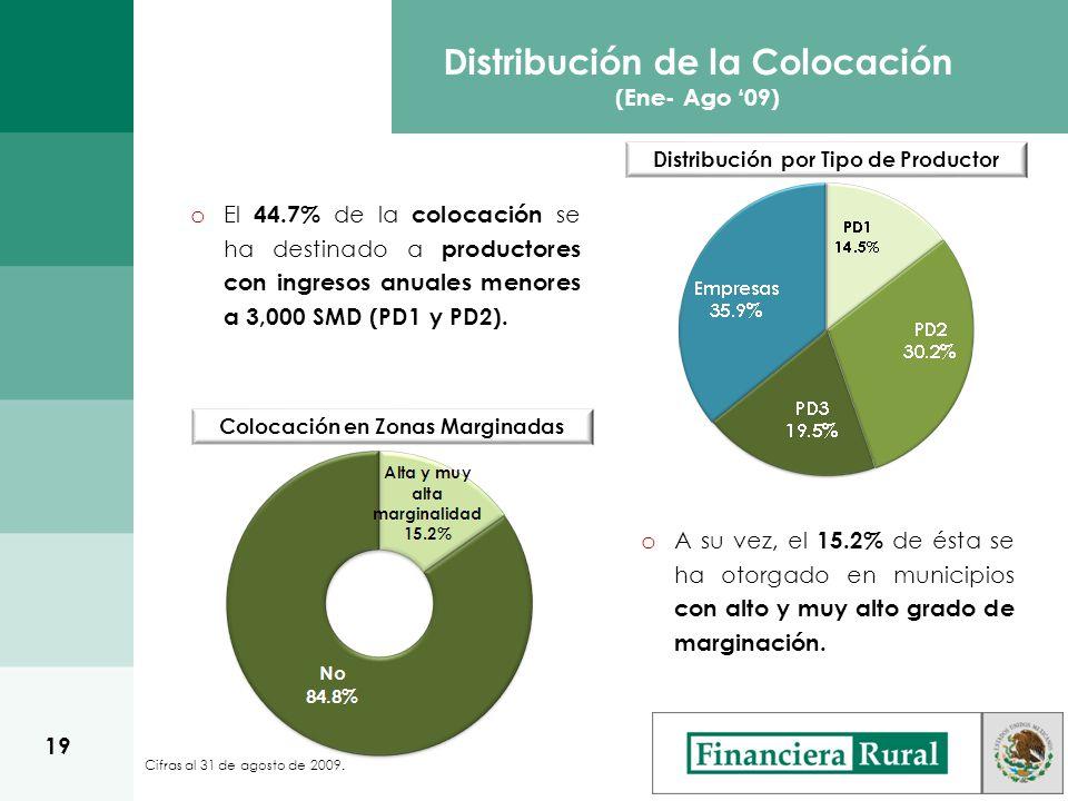 o El 44.7% de la colocación se ha destinado a productores con ingresos anuales menores a 3,000 SMD (PD1 y PD2).
