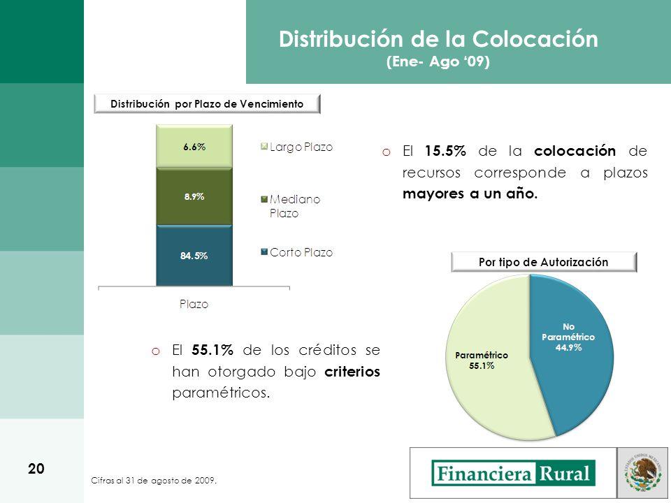 o El 15.5% de la colocación de recursos corresponde a plazos mayores a un año.