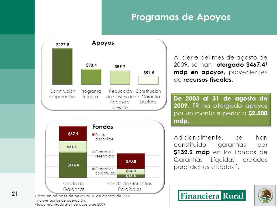 Apoyos Programas de Apoyos Al cierre del mes de agosto de 2009, se han otorgado $467.4 1 mdp en apoyos, provenientes de recursos fiscales.