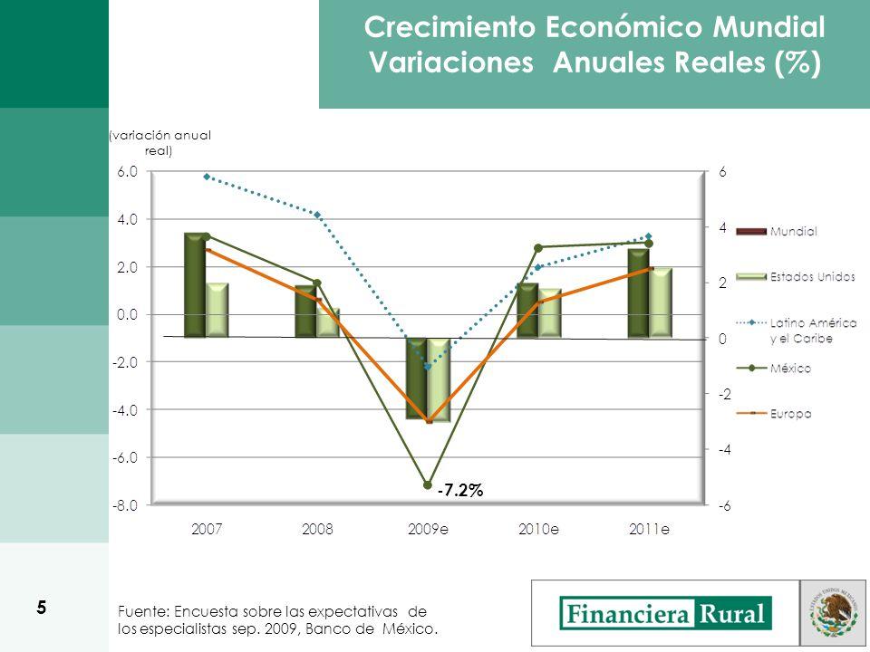 Crecimiento Económico Mundial Variaciones Anuales Reales (%) (variación anual real) Fuente: Encuesta sobre las expectativas de los especialistas sep.