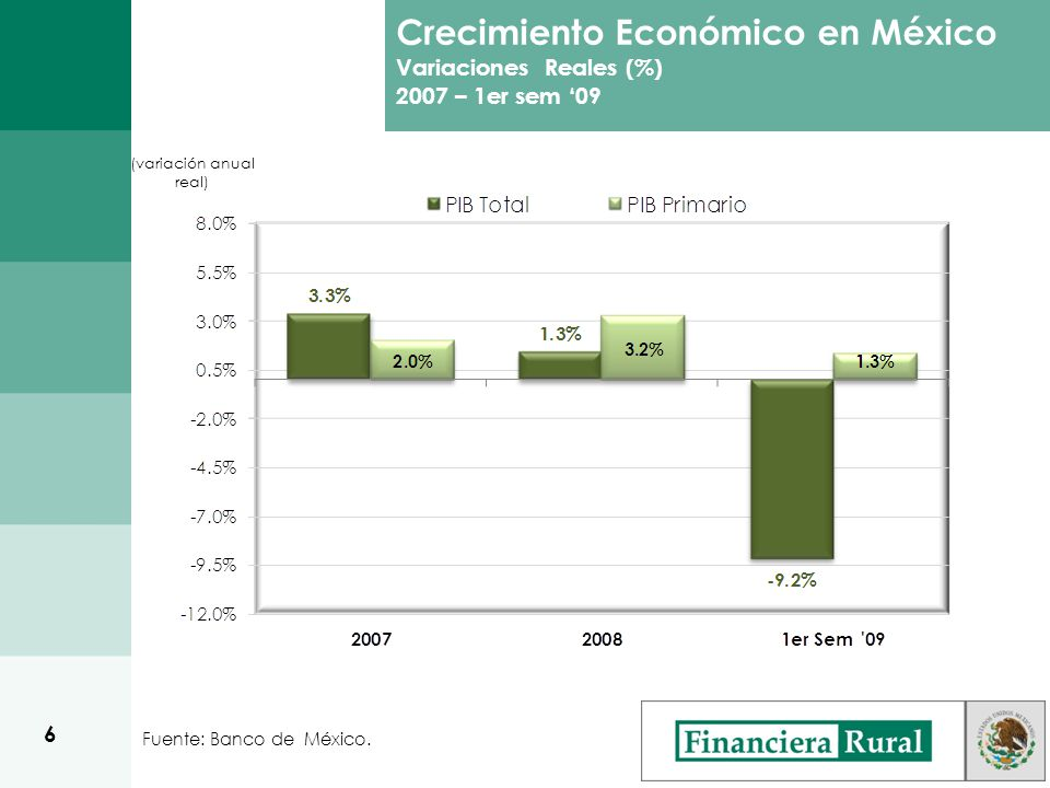 Crecimiento Económico en México Variaciones Reales (%) 2007 – 1er sem 09 (variación anual real) Fuente: Banco de México.