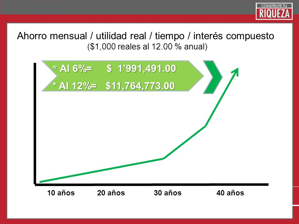 Page 15 10 años20 años30 años40 años Ahorro mensual / utilidad real / tiempo / interés compuesto ($1,000 reales al 12.00 % anual) * Al 6%= $ 1991,491.